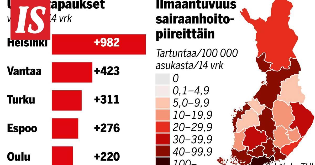 THL: Suomessa 11 uutta koronakuolemaa ja 200 uutta...